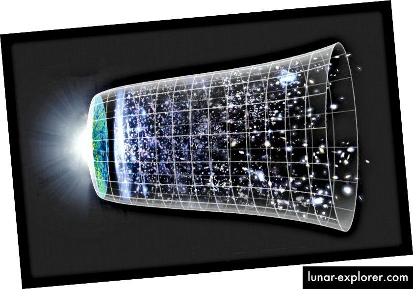 Sebuah ilustrasi tentang sejarah kosmik kita, dari Big Bang sampai sekarang, dalam konteks Semesta yang mengembang. Persamaan Friedmann pertama menggambarkan semua zaman ini, dari inflasi hingga Dentuman Besar hingga sekarang dan jauh ke masa depan, sangat akurat, bahkan hingga hari ini. TIM NASA / WMAP SCIENCE TIM