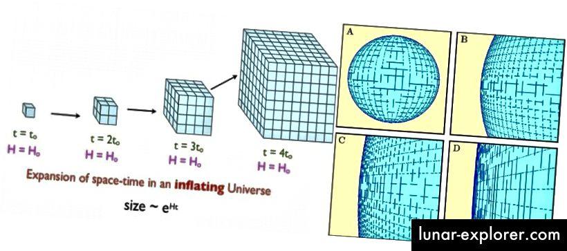 Инфлацията причинява пространството да се разширява експоненциално, което може много бързо да доведе до това, че всяко съществуващо извито или негладко пространство изглежда плоско. Ако Вселената е извита, тя има радиус на кривина, който е поне стотици пъти по-голям от това, което можем да наблюдаваме. SIEGEL (L); УРОК ЗА КОЗМОЛОГИЯ НА NED WRIGHT (R)