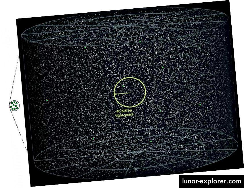 L'inflazione prevede l'esistenza di un enorme volume di universo inosservabile oltre la parte che possiamo osservare. Ma ci dà ancora di più. SIEGEL / OLTRE LA GALASSIA