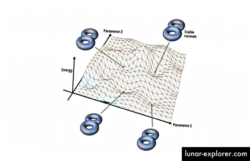 Il panorama delle stringhe potrebbe essere un'idea affascinante che è piena di potenziale teorico, ma non prevede nulla che possiamo osservare nel nostro Universo. Questa idea di bellezza, motivata dalla risoluzione di problemi