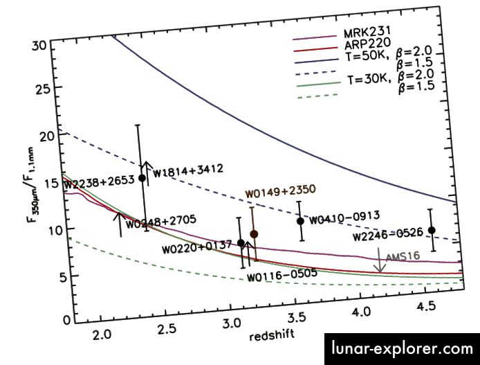 7, Wu et al. W1814 + 3412 zeigt zusammen mit einer Auswahl anderer ULIRGs einen deutlichen Hinweis auf Staub, der sich von dem in Markarian 231, Arp 220 oder anderen besonderen Galaxien unterscheidet. Hot DOGs sind eindeutig eine separate Gruppe.