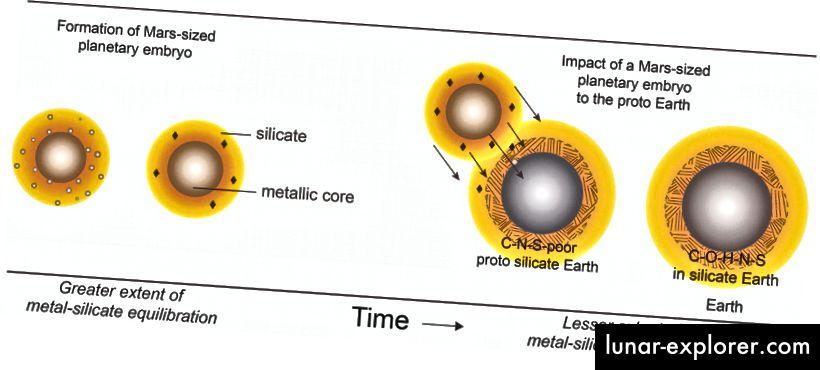 Schematische Darstellung der Entstehung eines marsgroßen Planeten (links) und seiner Differenzierung in einen Körper mit einem metallischen Kern und einem darüberliegenden Silikatreservoir. Der schwefelreiche Kern stößt Kohlenstoff aus und erzeugt ein Silikat mit einem hohen Kohlenstoff-Stickstoff-Verhältnis. Die mondbildende Kollision eines solchen Planeten mit der wachsenden Erde (rechts) kann den Reichtum der Erde an Wasser und wichtigen lebenswichtigen Elementen wie Kohlenstoff, Stickstoff und Schwefel sowie die geochemische Ähnlichkeit zwischen Erde und Mond (Rajdeep Dasgupta) erklären )