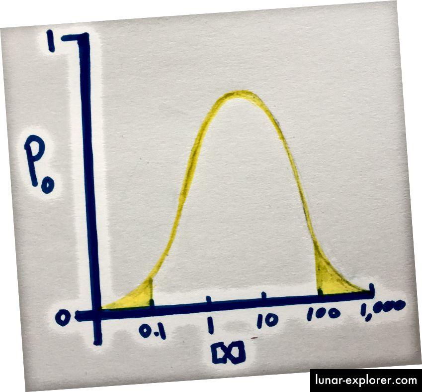 Пример за разпределение на вероятността, показващо вероятността йонният канал да бъде отворен при нарастващи концентрации на X (вашата молекула, която представлява интерес). Дори при пикова отворена вероятност, само около 80% от каналите ще бъдат отворени. Дори в подчертаните опашки на дистрибуцията малък процент от йонните канали ще бъдат отворени.