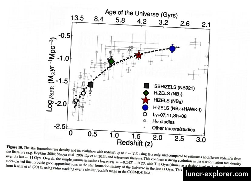 Il tasso di formazione stellare ha raggiunto il picco quando l'Universo aveva circa 2,5 miliardi di anni e da allora è in calo. Nel recente passato, il tasso di formazione stellare è effettivamente precipitato, corrispondente all'insorgenza del dominio dell'energia oscura. (D. SOBRAL ET AL. (2013), MNRAS 428, 2, 1128-1146)