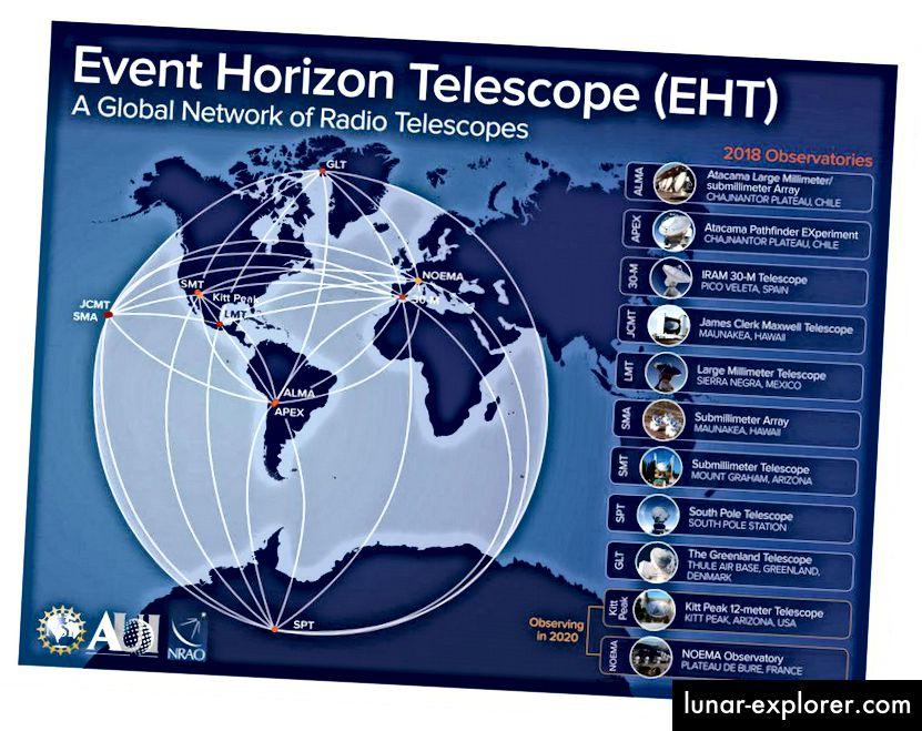 يوضح هذا الرسم البياني موقع جميع التلسكوبات وصفائف التلسكوب المستخدمة في ملاحظات 2017 Event Horizon Telescope من M87. لم يتمكن قط القطب الجنوبي فقط من تصوير الصورة M87 ، حيث إنه موجود في الجزء الخطأ من الأرض لمشاهدة مركز تلك المجرة. كل واحد من هذه المواقع مجهز بساعة ذرية ، من بين قطع أخرى من المعدات. (NRAO)