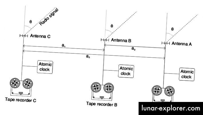 في VLBI ، يتم تسجيل إشارات الراديو في كل من التلسكوبات الفردية قبل شحنها إلى موقع مركزي. يتم ختم كل نقطة بيانات تم استلامها بساعة ذرية دقيقة للغاية وعالية التردد إلى جانب البيانات من أجل مساعدة العلماء على تصحيح تزامن الملاحظات. (المجال العام / مستخدم WIKIPEDIA RNT20)