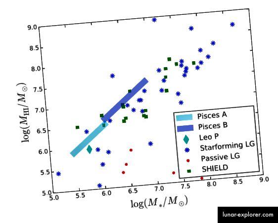 Ein Teil von 3, Tollerud et al. 2015. Beachten Sie, dass die Fische A und B im Vergleich zu den meisten Zwerggalaxien mit der gleichen Masse im Wesentlichen wasserstoffreich sind, sodass sie in HI-Untersuchungen leichter zu erkennen sind.