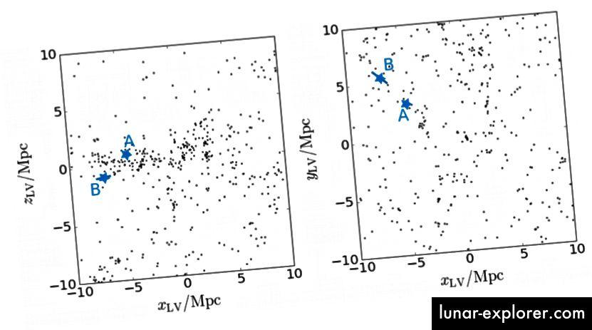 Fig. 12, Tollerud et al. 2016. Eine Karte von Galaxien in der Nähe bis zu einem Abstand von ca. 10 Mpc zur Erde. Die lokale Gruppe sitzt winzig und scheinbar kompakt in der Mitte.