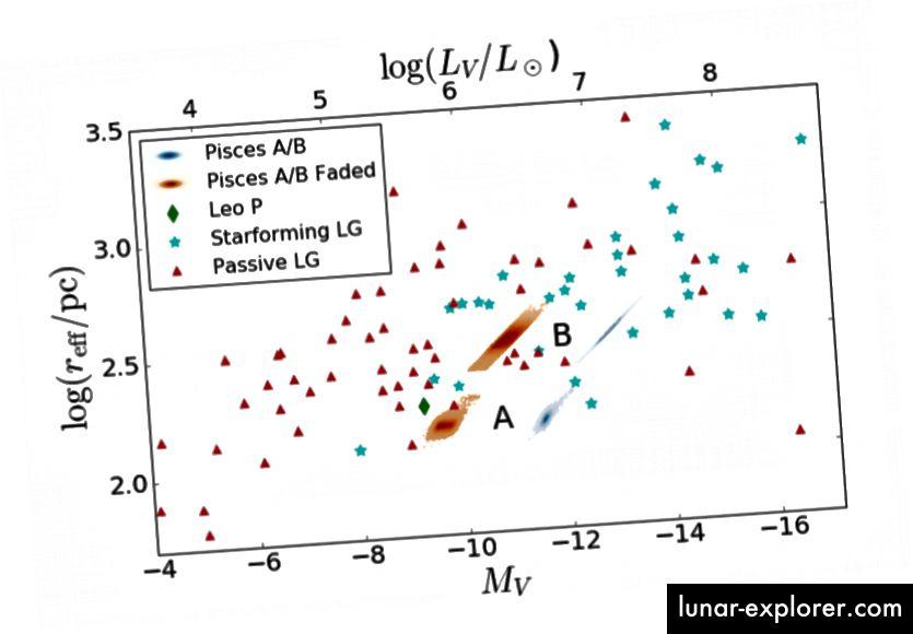 Fig. 13, Tollerud et al. 2016. Beachten Sie, dass Fische A und B viel kleiner als die meisten sternbildenden Galaxien sind, aber viel heller als die meisten passiven (nicht sternbildenden) Galaxien.