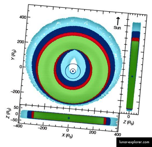 図4、Verbischer他2009. 2000年にわたる粒子運動の数値シミュレーションは、土星の周りの薄い青いリングで表される、イアペトゥスやタイタンの軌道に到達するためにリングがどのように成長するかを示しました。