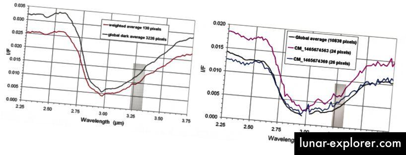 Gambar 3 dan 8, Cruikshank et al. 2008. Pita serapan yang berpusat pada 3 μm terlihat jelas dalam spektrum inframerah kedua bulan. Hidrokarbon aromatik polisiklik (PAH) diyakini bertanggung jawab.