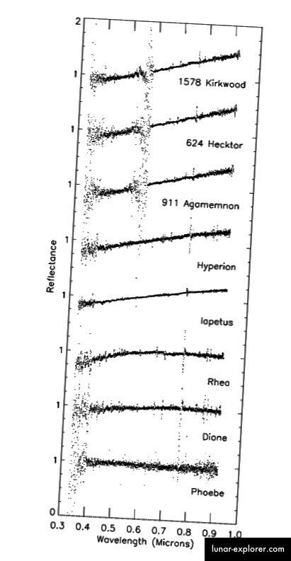 Фигура 1, Buratti et al. 2002 година.