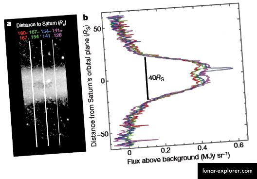 Slika 3, Verbischer i sur. 2009. Ovaj grafikon prikazuje intenzitet emisije pri različitim visinama u prstenu. Svijetla točka je pozadinska galaksija.