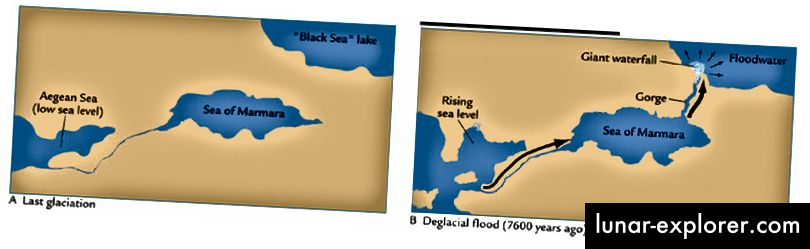 Prije svoje veze sa Sredozemljem, Crno more je bilo samo jezero, odvojeno od Sredozemlja i oceana. Međutim, prije otprilike 7.500 godina, povišena razina mora povezala je Egejsko more s Mramornim morem, što je stvorilo vodopad koji se povezuje s Crnim morem, uzrokujući da se njegova razina ubrzano povisi. Nije slučajnost da se u europskim civilizacijama pojavljuje veliki broj mitova o poplavi koji se svi podudaraju s ovim vremenom, uključujući mitove o Atlantidi i Noinoj arci. (NASA ILUSTRACIJE)