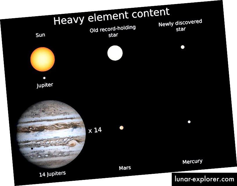 Новото откритие е само с 14% размера на Слънцето и е новият рекордьор за звездата с най-малкото допълнение на тежки елементи. Той има приблизително същото тежка добавка на елементи като Меркурий, най-малката планета в нашата Слънчева система. (Кредит: Кевин Шлауфман / Джон Хопкинс)