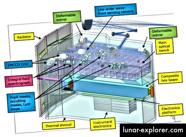 Un diagramma del coronagraph di WFIRST, che mostra il suo radiatore di raffreddamento, lo spettrografo e altri componenti chiave. Credito immagine: NASA / Goddard Spaceflight Center.