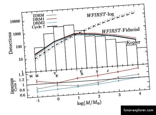 Figura 8, Penny et al. Ecco alcuni risultati della simulazione basati su diversi progetti WFIRST e funzioni di massa esopianeta. Il telescopio sembra ottimizzato per pianeti di masse tra la Terra e Urano, comprese le super-Terre, una classe ibrida di oggetti terrestri con spesse atmosfere gassose.