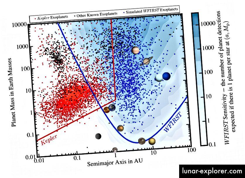 """9, Penny et al. Dies ist die Handlung, die Sie dazu bringen sollte, """"Wow"""" zu machen. Es zeigt, wie WFIRST neue Populationen von Exoplaneten erforschen wird, die existierende Teleskope noch nie gesehen haben."""