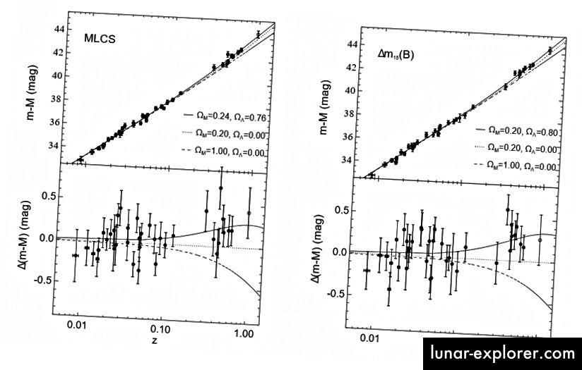 Figure 4 e 5, Riess et al. 1998. Questi diagrammi tracciano i moduli di distanza delle supernovae di tipo Ia contro i loro spostamenti verso il rosso. La tendenza nei punti dati indica che l'universo si sta espandendo - e ad un ritmo accelerato.