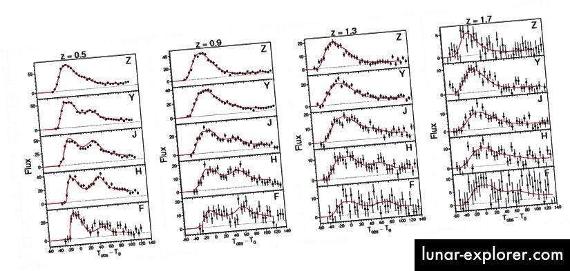 Figura 4, Hounsell et al. 2018. Ecco una selezione di curve di luce supernova simulate viste attraverso una serie di filtri diversi. Si noti che le incertezze nelle misurazioni aumentano in modo sostanziale con alti redshift.