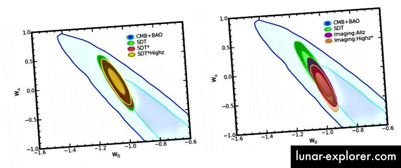 Figura 13, Hounsell et al. 2018. Gli intervalli di confidenza per le quattro strategie selezionate sono molto migliori degli intervalli di confidenza prodotti da altri metodi (come lo studio delle oscillazioni acustiche barioniche nel fondo cosmico a microonde) o persino dalla strategia originale proposta dal team WFIRST.