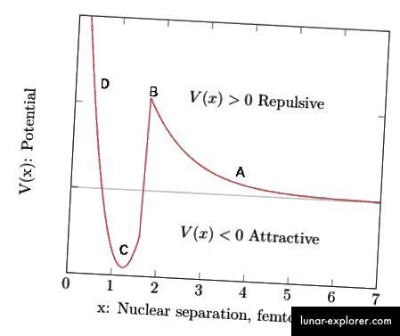 Hinweis: Die vertikale Achse ist nicht maßstabsgetreu.
