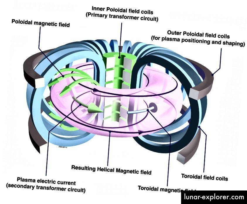 Schematische Darstellung eines Tokamaks und seiner Magnetfelder. Quelle: CCFE