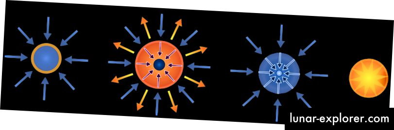 Vereinfachte Darstellung des Inertial-Confine-Prozesses. Quelle: Wikimedia Commons.
