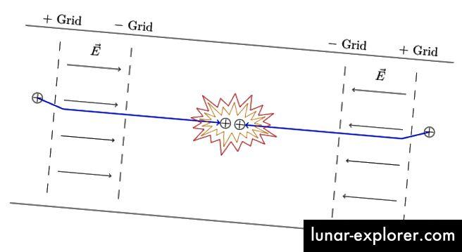 Vereinfachtes Diagramm der elektrostatischen Trägheitsbegrenzung.