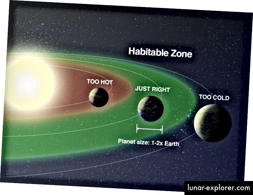 Животът е най-вероятно да се образува на планети, които са в обитаемата зона от слънцето им, което не ги прави нито прекалено горещи, нито твърде студени, за да може да тече вода на повърхността им. Кредит за изображение: НАСА