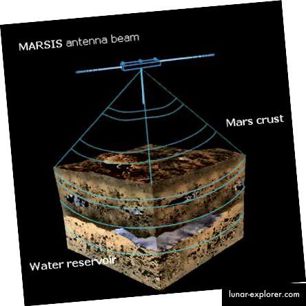 Impressione dell'artista della sonda MARSIS at work (ESA)