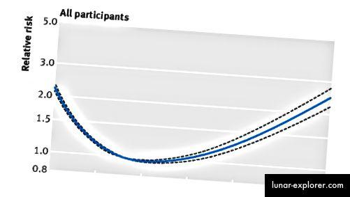 Une courbe en forme de J classique. L'augmentation du poids est mauvaise, mais pas au début. La source