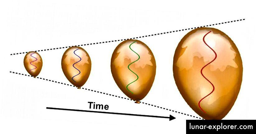 Saat kain Semesta mengembang, panjang gelombang dari setiap radiasi yang ada juga meregang. Hal ini menyebabkan alam semesta menjadi kurang energik, dan membuat banyak proses berenergi tinggi yang terjadi secara spontan di masa-masa awal menjadi mustahil pada zaman yang lebih dingin. Diperlukan ratusan ribu tahun bagi Semesta untuk cukup dingin sehingga atom-atom netral dapat terbentuk. (E. SIEGEL / DI LUAR GALAXY)