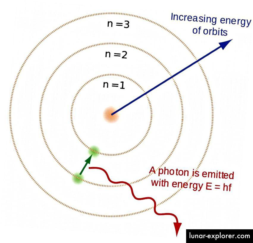 Ketika elektron bebas bergabung kembali dengan inti hidrogen, elektron mengalir turun tingkat energi, memancarkan foton saat mereka pergi. Agar atom netral yang stabil terbentuk di Semesta awal, mereka harus mencapai keadaan dasar tanpa menghasilkan foton ultraviolet yang berpotensi mengionisasi atom identik lainnya. (BRIGHTERORANGE & ENOCH LAU / WIKIMDIA COMMONS)