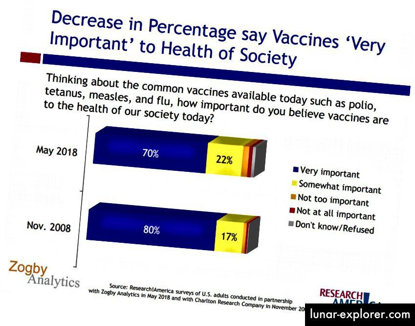 U proteklom desetljeću američki je odnos prema cjepivima umanjen. U 2018. samo je 70 posto Amerikanaca smatralo da su cjepiva vrlo važna za zdravlje društva, što je pad od 80 posto u 2008. godini. Grafikon kredita Zogby Analytics i Research America.