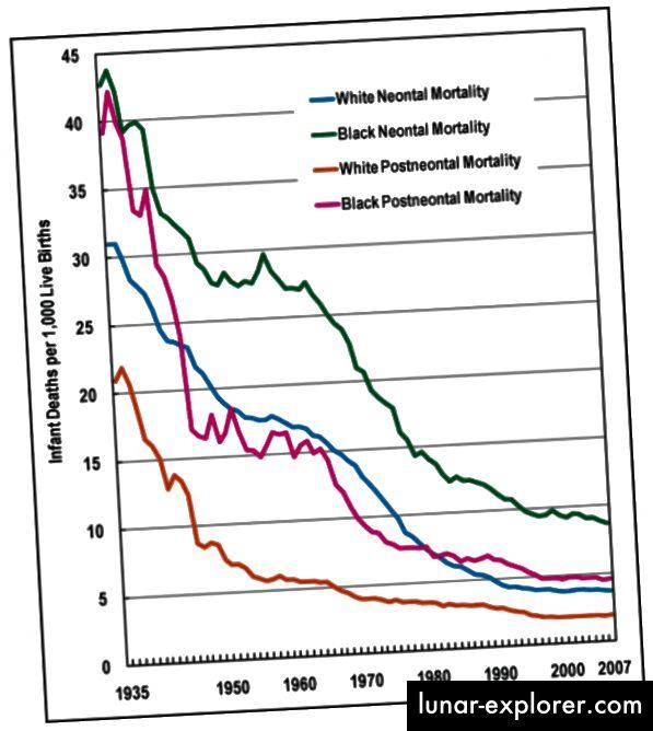انخفضت معدلات وفيات الأطفال بين عامي 1935 و 2007 مع ارتفاع معدلات تلقيح الأطفال. الجرافيك من باب المجاملة حول اللقاحات.