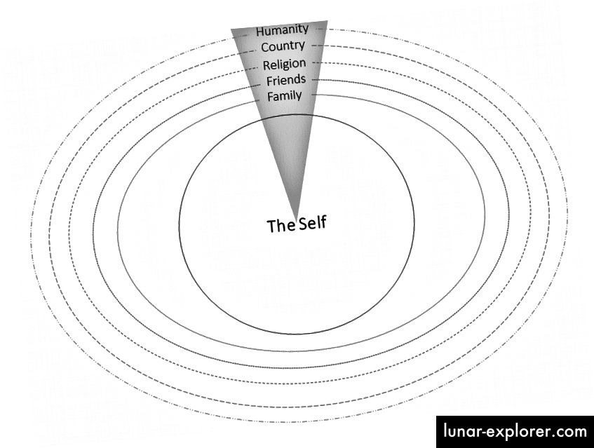 نموذج مثال على التعاطف كنظام متعدد الطبقات ومتعدد الأوجه يمتد إلى الخارج من الذات. في هذا المثال ، تتداخل الذات داخل الأسرة ، متبوعة بالأصدقاء ، والدين ، والبلد ، وأخيرا الإنسانية.