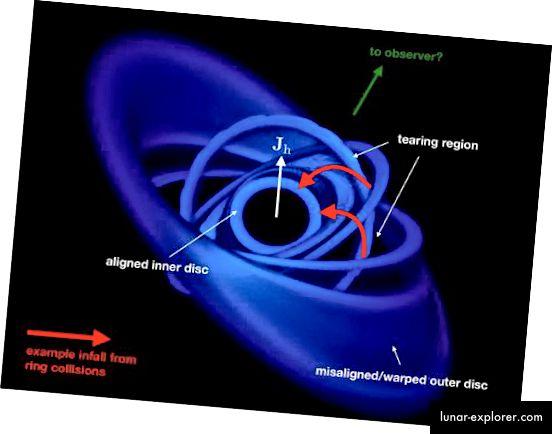 Disk yang tidak selaras di sekitar lubang hitam supermasif (Pounds, Nixon, et al)