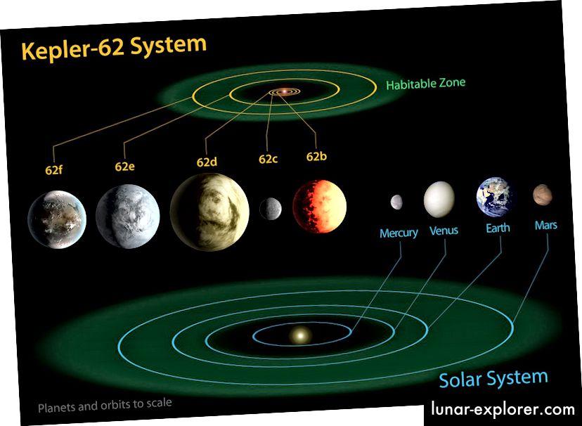 Zahvaljujući svemirskom teleskopu Kepler, znamo za višeplanetarne sustave poput Keplera-62, koji ima pet potvrđenih egzoplaneta. Čak i ovaj sustav nije previše tajanstven u usporedbi s drugima koje smo pronašli. Kreditna slika: NASA