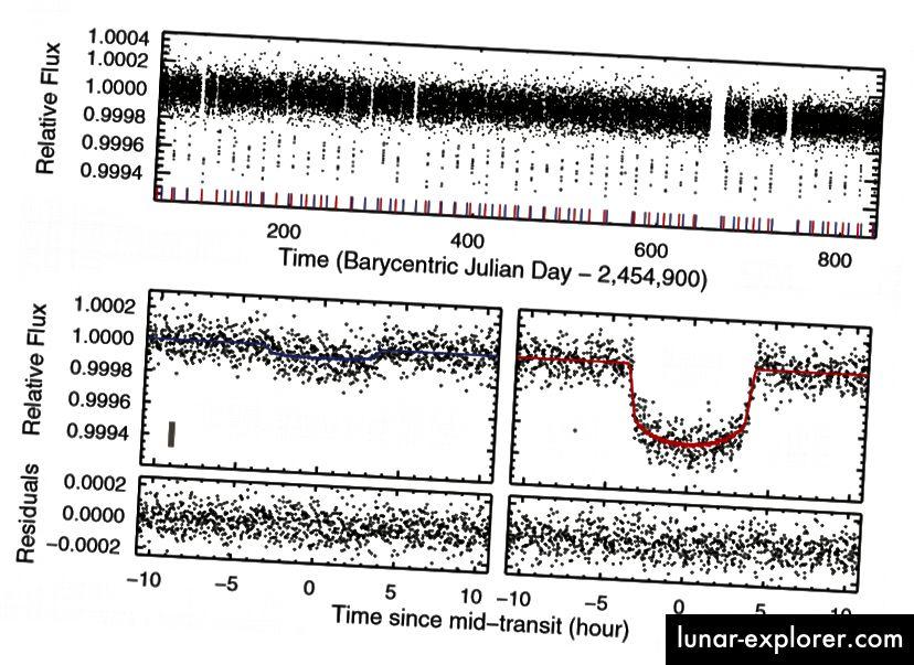 Slika 1, Carter i sur. 2012. Krivulja sirove svjetlosti proizvedena teleskopom (gore) izgleda punim slučajnim natapanjem, ali na djelu je nešto izrazito neslučajno: dva tranzitna egzoplaneta, Kepler-36b (dolje lijevo) i Kepler-36c (dolje desno).
