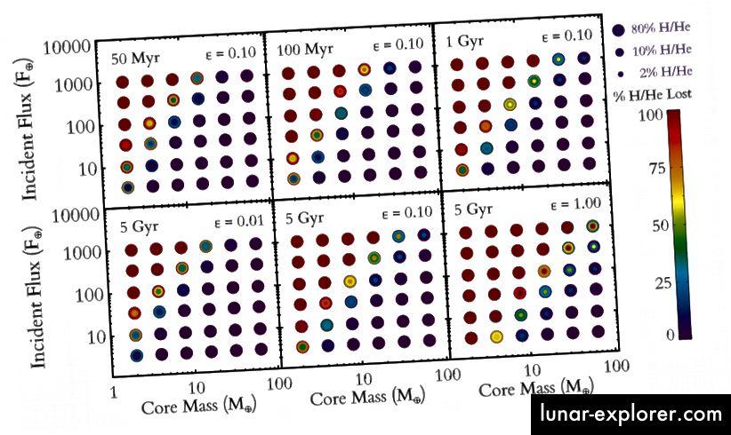 Slika 2, Lopez & Fortney 2013. Astronomi su pokrenuli 6000 simulacija za niz jezgara, tokova, sastava i toplinskih inercija u pokušaju da objasne sustav Kepler-36.