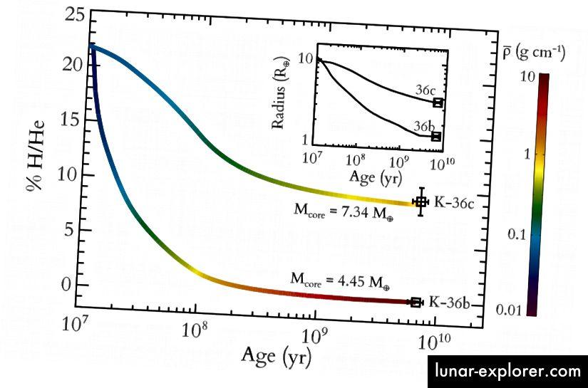 Slika 1, Lopez & Fortney 2013. Kepler-36b i Kepler-36c, iako su započeli s istim sastavom, razvijali su se na potpuno različite načine u prvih stotinu milijuna godina od svog nastanka.