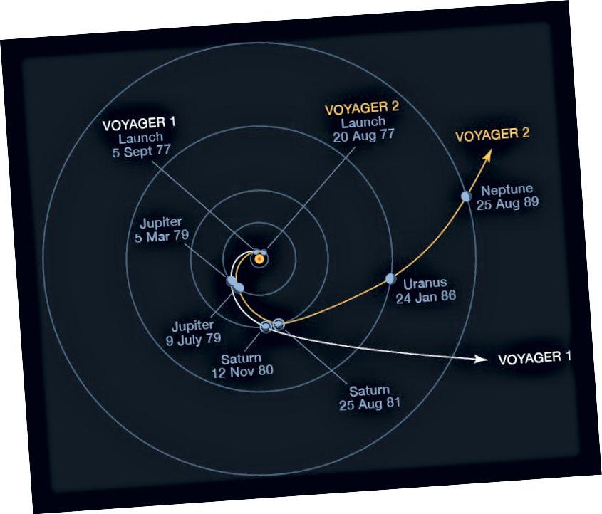 Flugbahnen der Voyager 1 und 2, die Manöver zur Unterstützung der Schwerkraft bei Jupiter und Saturn zeigen, um dem Sonnensystem zu entkommen. Bildnachweis: NASA