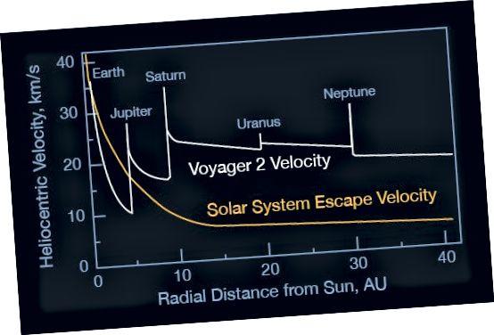 Geschwindigkeit des Raumfahrzeugs Voyager 2 als Funktion der Entfernung von der Sonne im Vergleich zur Fluchtgeschwindigkeit des Sonnensystems. Bildnachweis: NASA