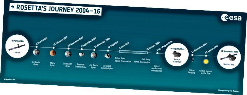 Rosettas 10-jährige Reise durch das Sonnensystem beinhaltete mehrere Vorbeiflüge, darunter drei um die Erde. Bildnachweis: ESA