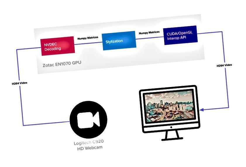 Dokončený systém běží na minipočítači Zotac EN1070 s GPU NVIDIA GeForce 1070 a je snadno přenosný