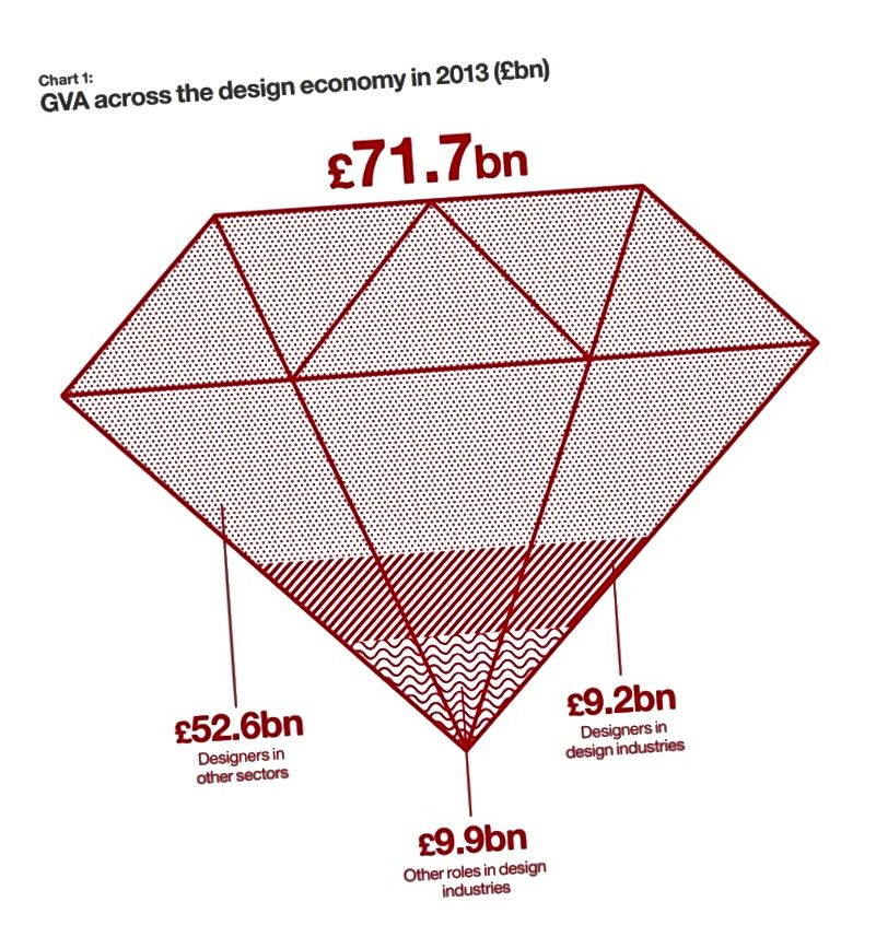Grafik aus einem Bericht des Design Council UK