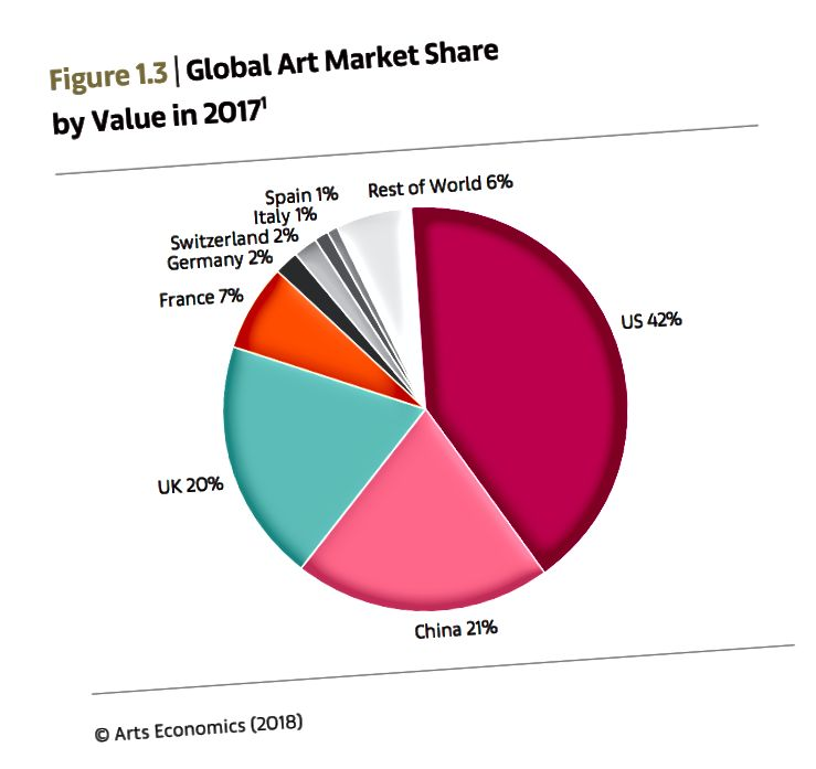 Bilde: Art Basel og UBS Global Art Market Report 2018