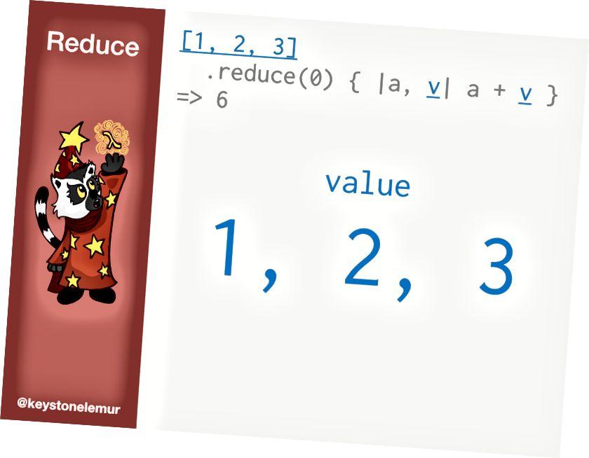 Разглеждайки списъка с 1, 2 и 3, представени като v във функцията
