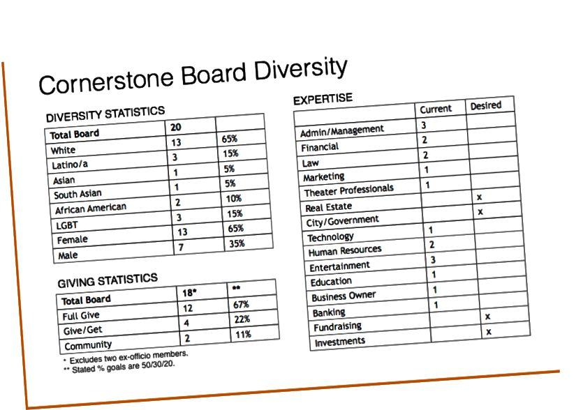 Výňatek z Cornerstoneovy interní tabulky sledování rozmanitosti, dávání a odborných znalostí.